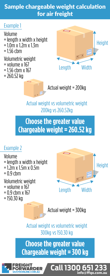 First time importer chargeable weight calculation guide for air freight