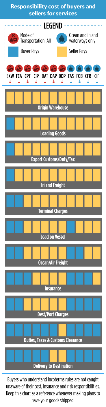 A guide to Incoterms
